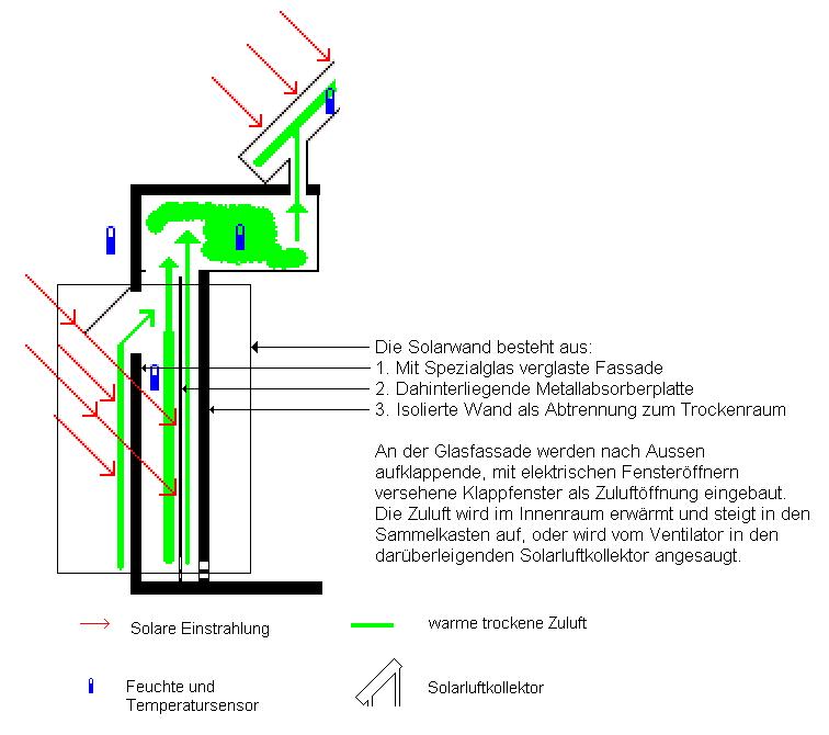 Bild Funktionsprinzip der Salarwand
